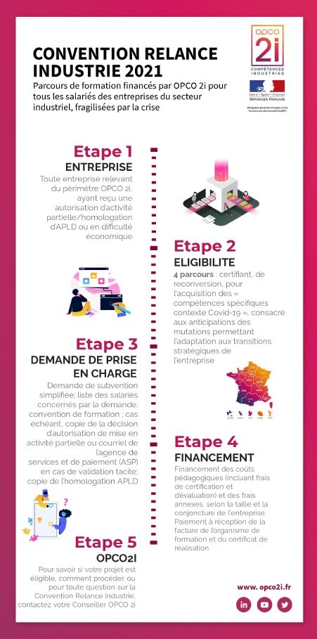 convention relance industrie opco2i